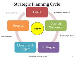Strategic-planning-circle